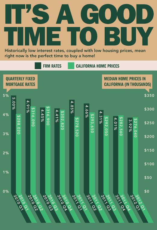 California Housing Comeback?
