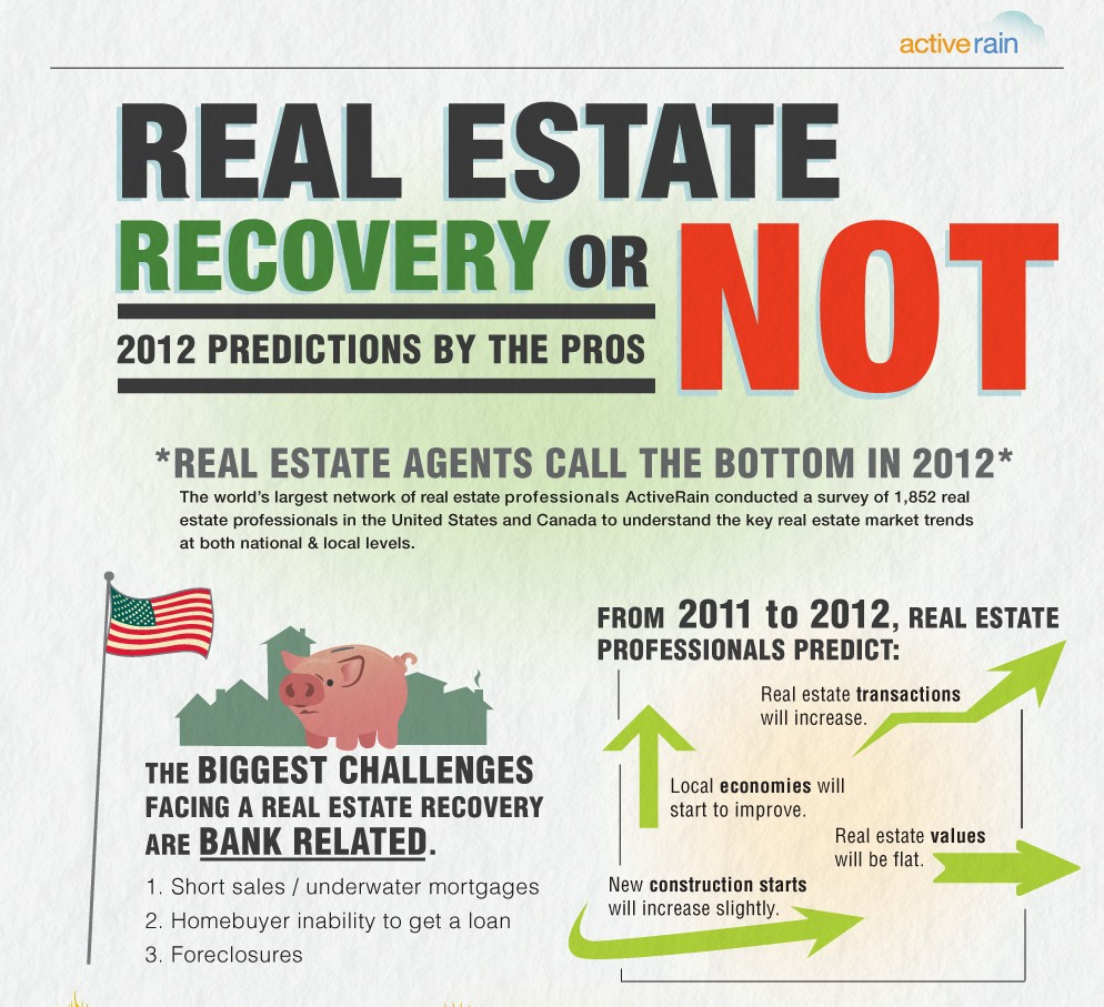 Recovery or Recession?